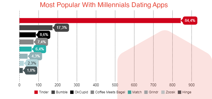 Top dating apps for millennials