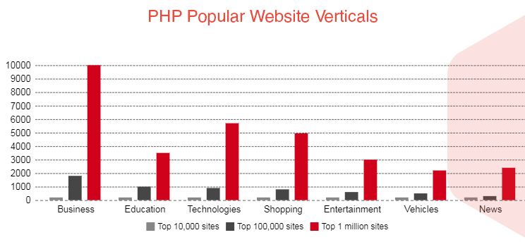 Top 5 PHP-Based Websites for Beauty Industry